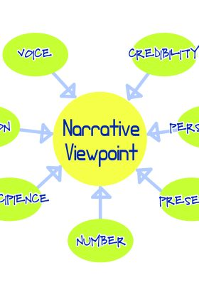 Viewpoint (Narrative Voice)